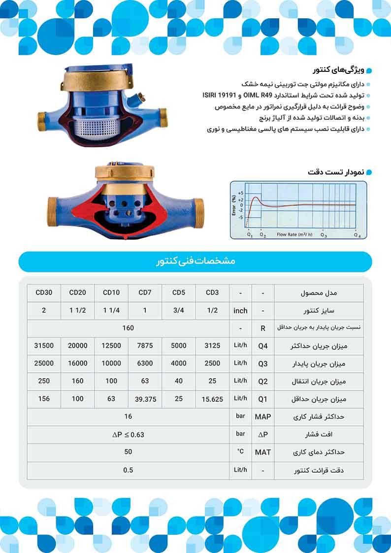 CD water meters