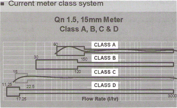water meter class system